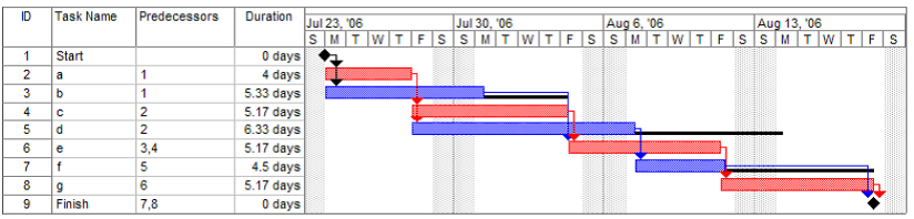 Session 2 les outils exemple de diagramme de gantt ccuart Image collections