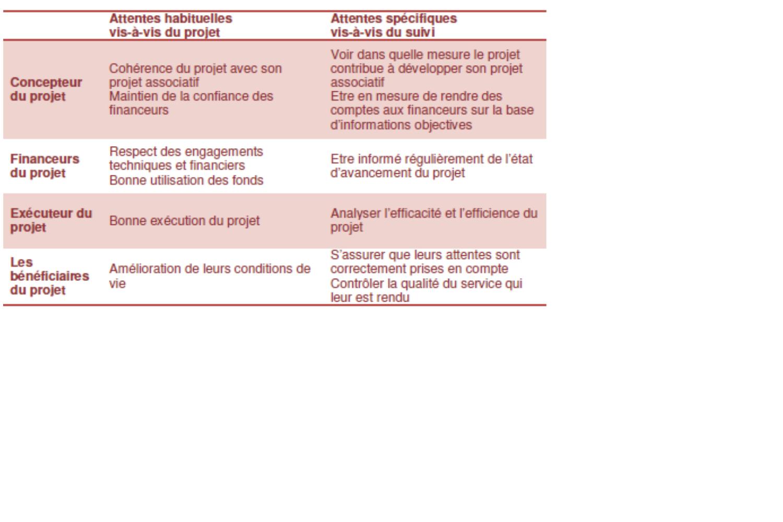 Session 4 Concevoir Et Mettre En Oeuvre Le Suivi Et L Evaluation